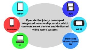 NintendoInvestorsMeetingMembershipLoyaltyProgram