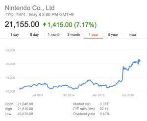Nintendo Stock 5/8/2015