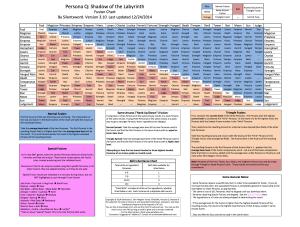 Persona Q Fusion Chart