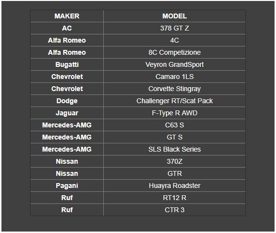 Super Car List
